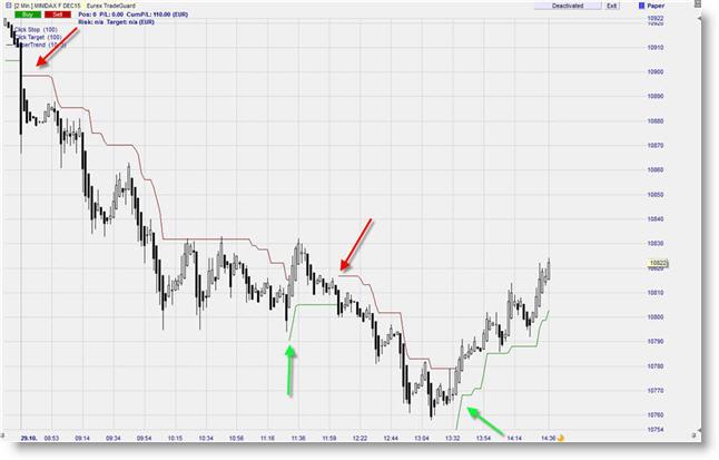 Future mini-DAX trading graphique